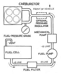 fuel system delivery, tech & diagrams hot rod network fuel pump diagram 2007 forester at Fuel Pump Diagram