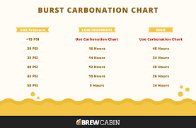 Homebrew Carbonation Chart The Definitive Guide To Force Carbonating Your Beer