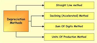 Different Depreciation Methods Property Plant Equipment Depreciation Methods Accounting Corner
