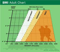 The History Of Bmi Howstuffworks