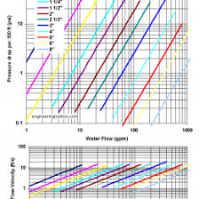 Steel Pipe Flow Rate Chart Pipes Pipe Piping Flow Rate