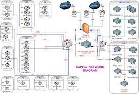Network Diagram Network Diagram Scphc Ac Th Data Center Pi