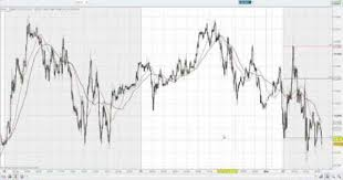 Usd Euro Live Chart Forex Usd Eur Live