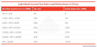 Taxable Income Chart 2015 Paying Foreign Employees In China Individual Income Tax