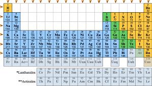 atomic radius chart periodic trends atomic radius