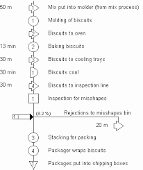 Biscuit Flow Chart 2019
