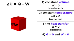 the first law of thermodynamics internal energy heat and work