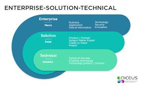 enterprise solution technical 1