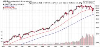 Online Stock Market Chart An Analysis Of The Impact Of