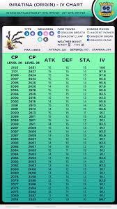 Giratina Origin Iv Chart 90 Ivs Plus Thesilphroad