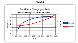 avoid over voltage issues cdi s regulated rectifiers chart