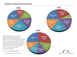 Cbo Budget Pie Chart Earnings Report Federal Government Bipartisan Policy Center
