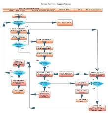 Escalation Matrix Flow Chart Escalation Processflow