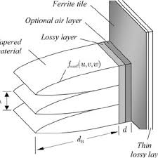 a double horn semi anechoic chamber hybrid urethane absorbers a hybrid urethane absorber array consisting of curvilinear pyramids and backed by thin ferrite tiles