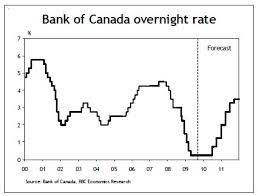 Bank Prime Rate Chart Variable Mortgage Rates Ontario Rbc Best Mortgage In The World