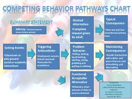 Competing Pathways Chart Cspu 639 Competing Pathways Summary Statement