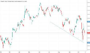 Saudi Arabia Stock Market Chart Ksa Stock Price And Chart Amex Ksa Tradingview