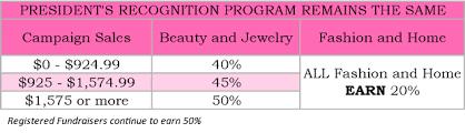 Avon Commision Chart 2017 Avon Earnings Chart 2018 How Much Do You Make Selling Avon