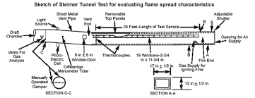 What Is The Flame Spread Rating Acoustical Surfaces