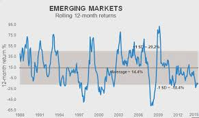 What To Do With Commodities And Emerging Markets Russell