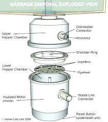 garbage disposal dishwasher plug. Interesting Dishwasher Garbage Disposal Dishwasher Drain Plug In Garbage Jpg  352x400 Insinkerator Removal For Disposal Dishwasher Plug