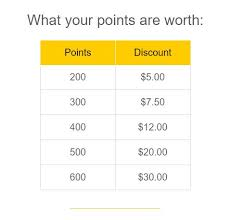 Hertz Points Redemption Chart This Is Why Hertzs New Way To Use Points Is Terrible