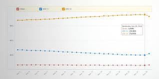 Ios Adoption Chart Ios 12 Adoption Crosses 75 According To Mixpanel Beating
