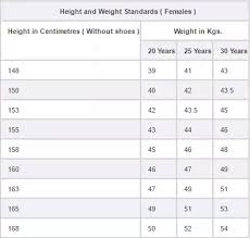 Upsc Height Weight Chart What Is The Medical Fitness Required For Cds Quora