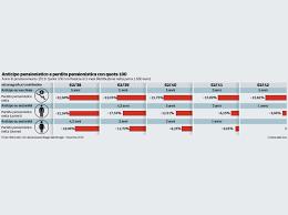 Pensioni ultime novità oggi 30 novembre: per quota 100 tagli fino al 22%