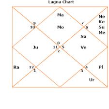 D60 Chart Analysis The Shastiamsa Divisional Chart Or Varga Birth Chart D60