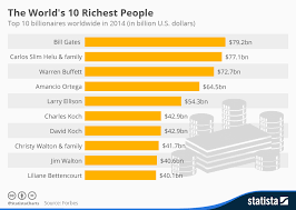 Chart The Worlds 10 Richest People Statista