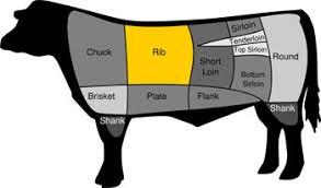 Prime Rib Chart Standing Rib Roast Selection Preparation The Virtual
