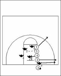 basketball positions  basketball and small forward on pinterestbasketball inbound plays