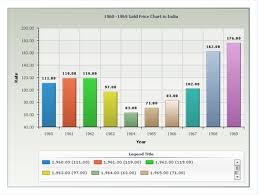 Yearly Gold Price Chart In India Last 50 Years History