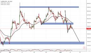 Lupin Chart Lupin Stock Price And Chart Bse Lupin Tradingview India