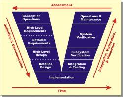 Systems Engineering Overview Acqnotes
