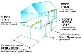 Roof Beam Sizing Chart Wood Beam Span Tables Nzflag Info