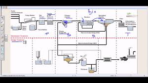 Design Of Screen In Wastewater Treatment Wastewater Treatment Process Overview