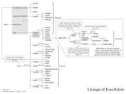 Lineage Of Esau Edom