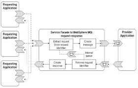 Web Service Flow Chart Building A Parallel Processing Web Service With The Service
