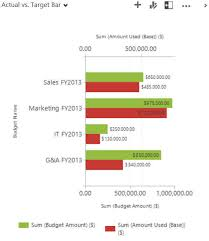 Understanding Chart Xml In Microsoft Dynamics Crm Rsm