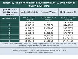 2019 Eligibility Thresholds Help Center Vermont Health