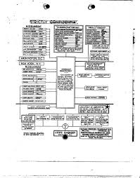 Fbi Hierarchy Chart Soviet Espionage Organizational Chart From Fbi Silvermaster