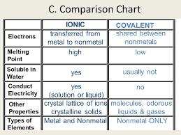 Ionic Vs Covalent Properties Chart Www Bedowntowndaytona Com