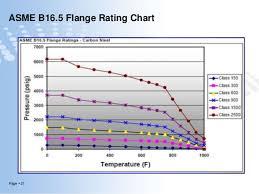 Flange Management Presentation