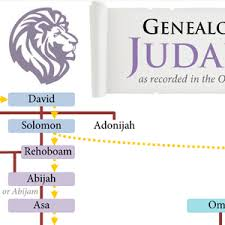Chronicles Genealogy Chart Kings Of Judah And Israel Chart Nathanrichardson Com