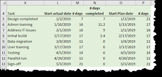 Project Plan In Excel With Gantt Chart Xelplus Leila Gharani
