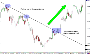 How To Identify Reversals In Forex Babypips Com