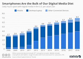 Chart Smartphone Are The Bulk Of Our Digital Media Diet