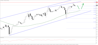 Xti Usd Technical Analysis Crude Oil In A Solid Upward Move